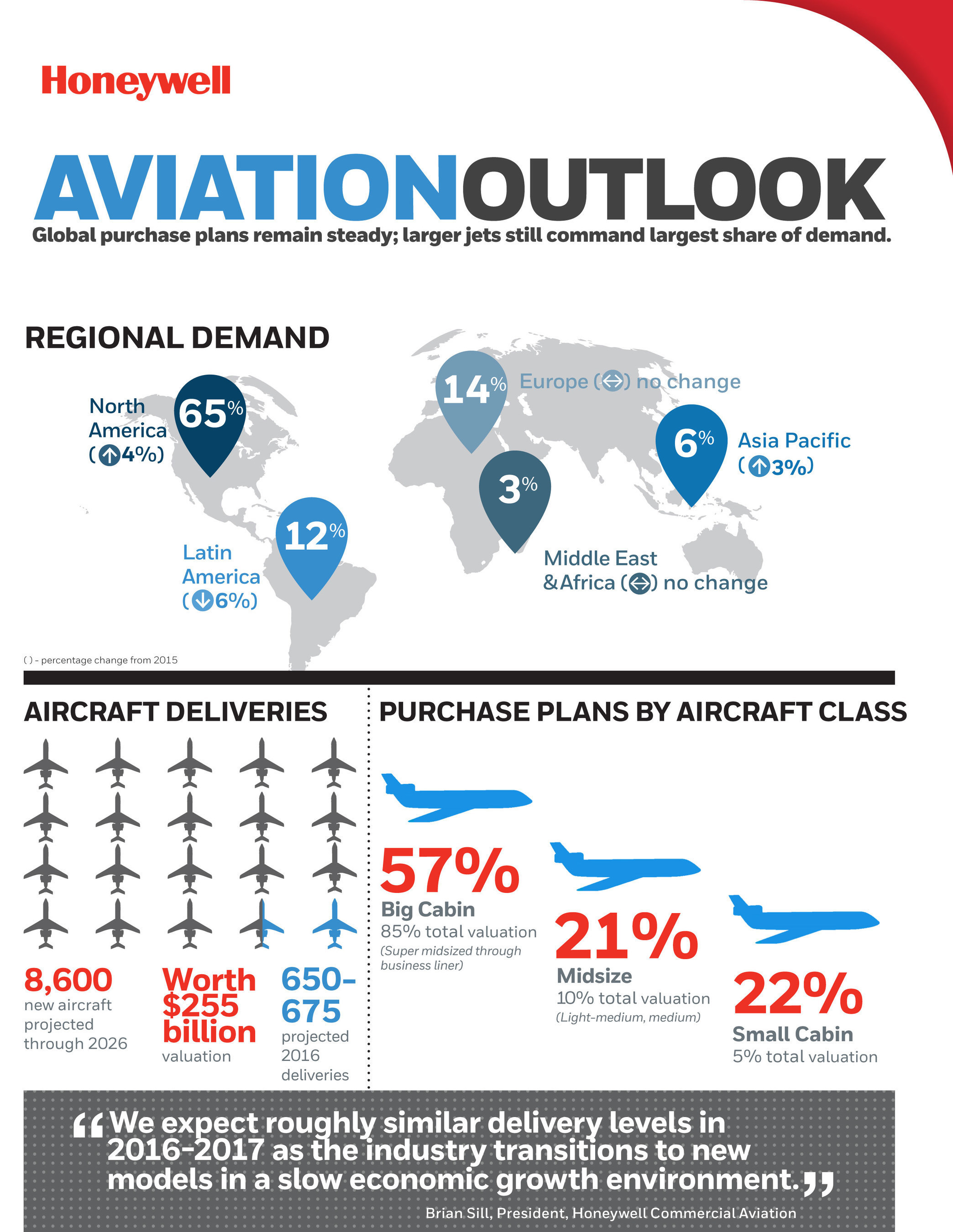 impact of global recession on aviation industry The effects of global economic crisis on the air transport of passengers in europe and in 57 airberlin, wizzair, blueair, ryanair and easyjet, the last ones have announced an increasing of seals of over 20 % the demand for air transport is a derived demand.
