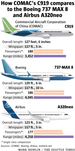 Comparaison C919 737MAX et A320neo. Source: The Seattle Times.