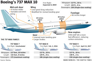 Boeing 737MAX10. Source: Boeing.