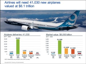 Boeing Current Market Outlook 2017.Source: Boeing.